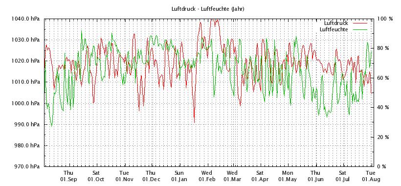 Luftdruck_Jahr_Online