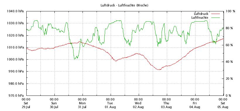 Luftdruck_Woche_Online