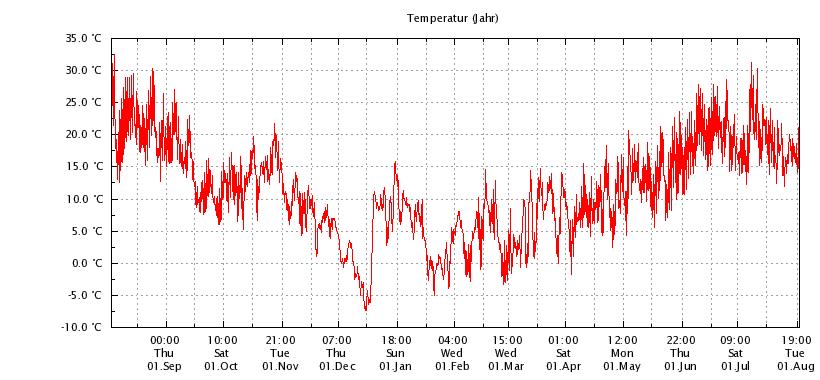 Temperatur_Jahr_Online