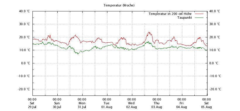 Temperatur_Woche_Online
