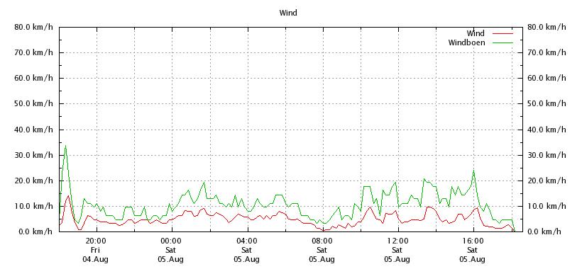 Wind_Online