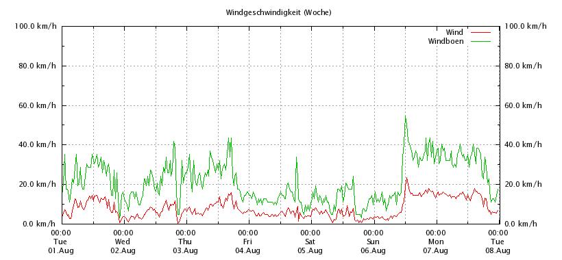 Wind_Woche_Online